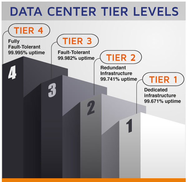 Data Center Tier Levels