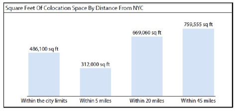 Sq feet of colocation space chart