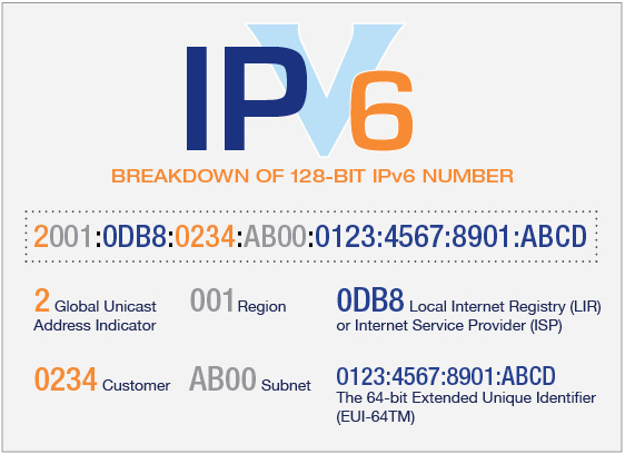 Anatomy Chart of an IPv6 Address
