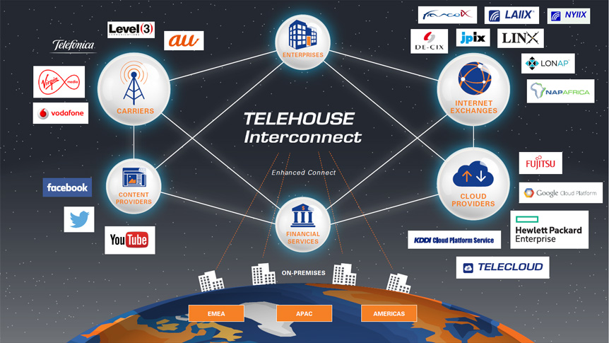 telehouse-interconnect graphic