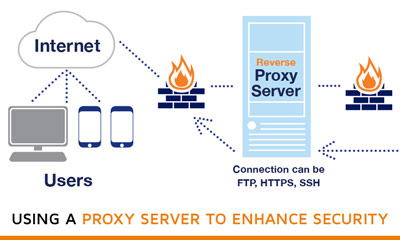 Using-a-proxy-Server-to-Enhance-Security Diagram