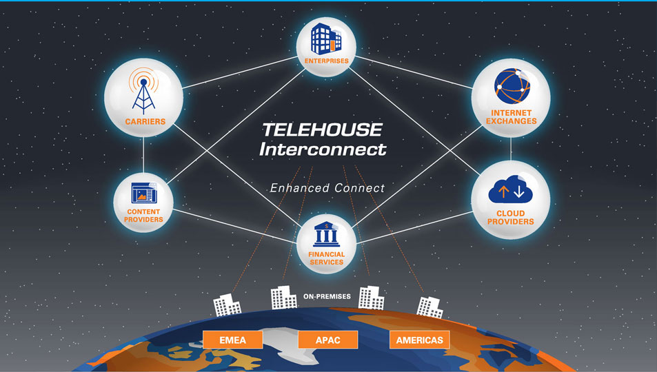 Telehouse Interconnect
