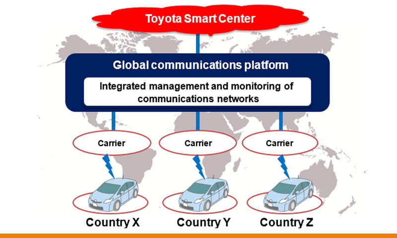 Global-Communications-Platform for cars