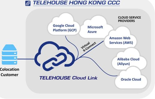Telehouse Cloud Link launched in HK