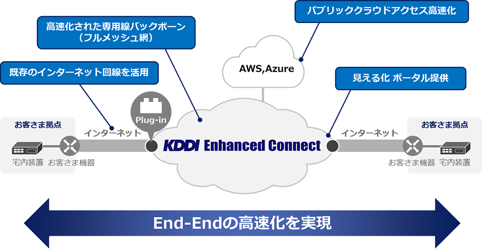KDDI Enhanced Connect