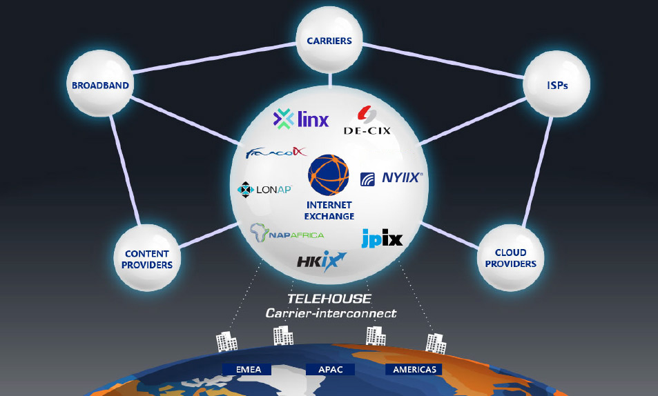 Carrier-Interconnect-Internet-Exchanges-Diagram