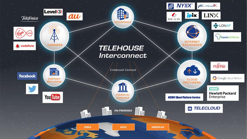 Telehouse-interconnect-Diagram